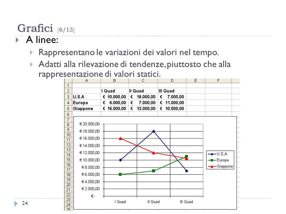 Grafici [6/13]A linee: Rappresentano le variazioni dei valori nel tempo.
